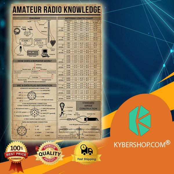 Amateur Radio Knowledge poster