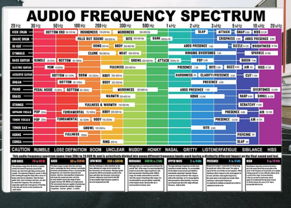 Audio Frequency Spectrum poster