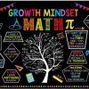 Grown mindset map poster