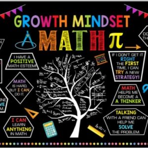 Grown mindset map poster