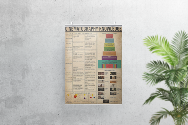 Cinematography knowledge poster
