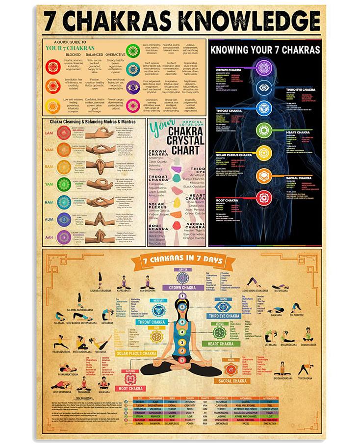 7 Chakras Knowledge Poster